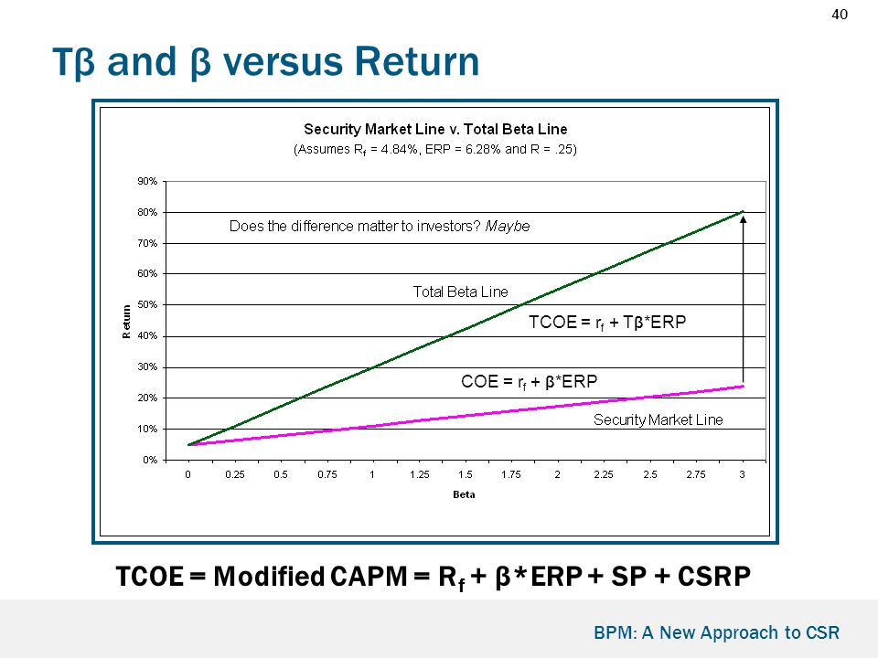 40 BPM: A New Approach to CSR Tβ and β versus Return TCOE = Modified CAPM = R f + β*ERP + SP + CSRP TCOE = r f + T β *ERP COE = r f + β *ERP