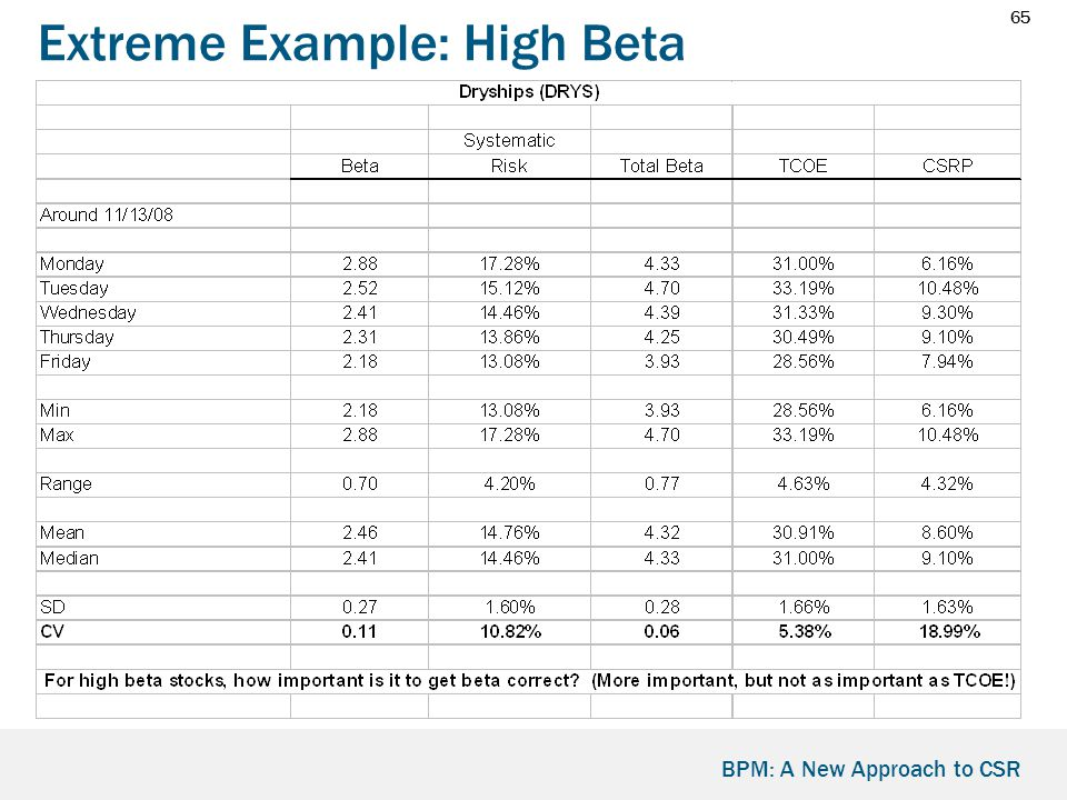 65 BPM: A New Approach to CSR Extreme Example: High Beta