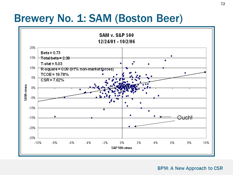 72 BPM: A New Approach to CSR Brewery No. 1: SAM (Boston Beer) Ouch!