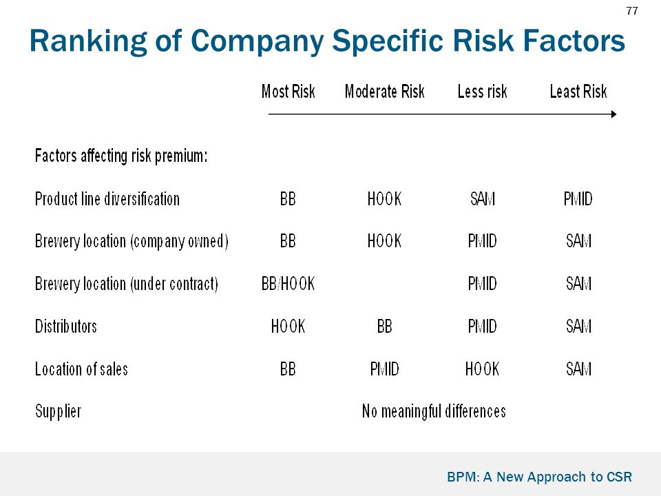 77 BPM: A New Approach to CSR Ranking of Company Specific Risk Factors