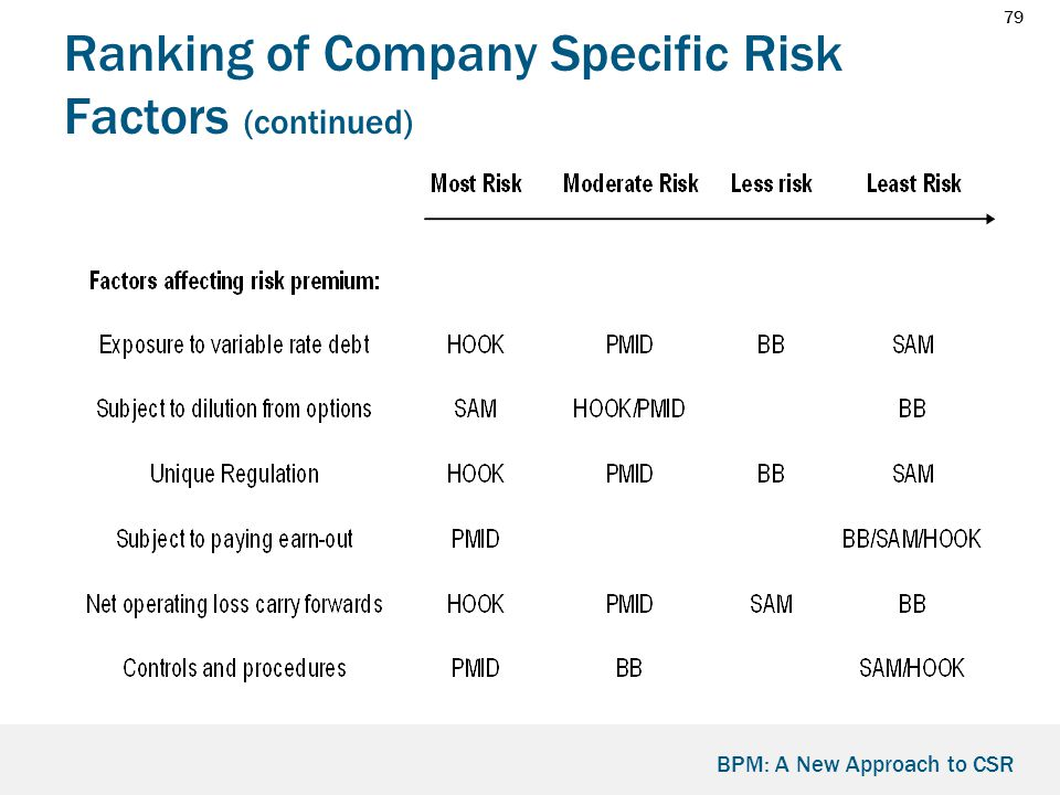 79 BPM: A New Approach to CSR Ranking of Company Specific Risk Factors (continued)