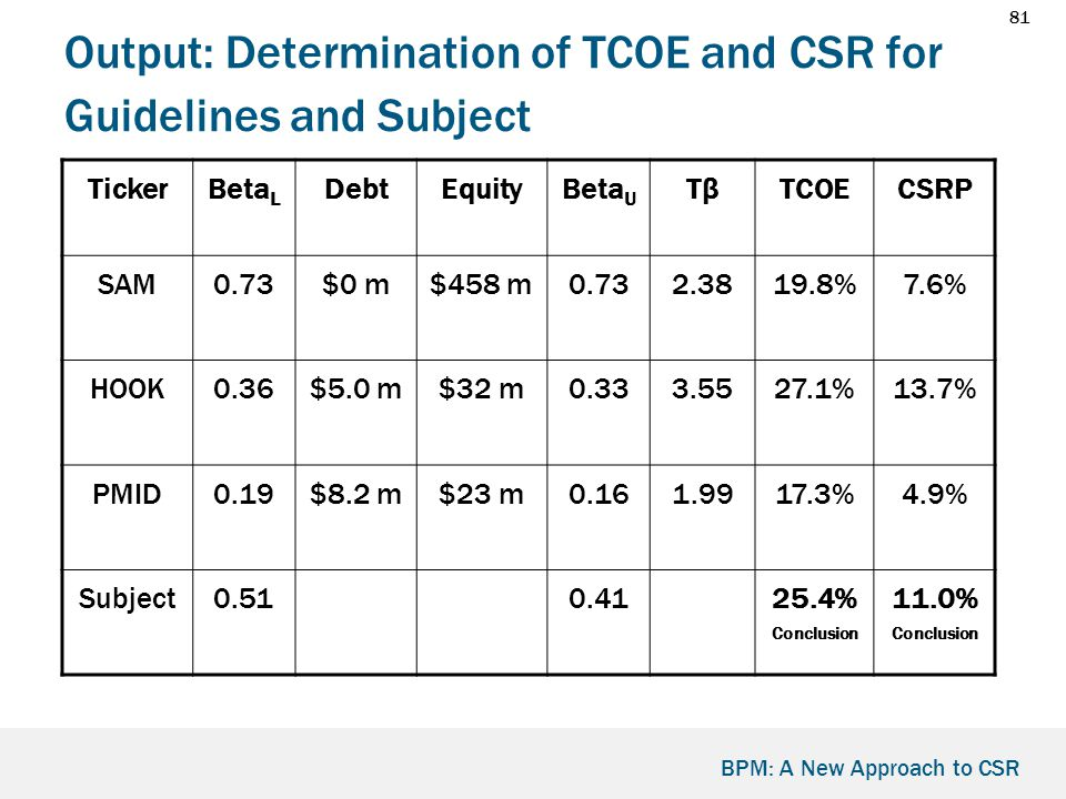 81 BPM: A New Approach to CSR Output: Determination of TCOE and CSR for Guidelines and Subject TickerBeta L DebtEquityBeta U TβTβTCOECSRP SAM0.73$0 m$458 m0.732.3819.8%7.6% HOOK0.36$5.0 m$32 m0.333.5527.1%13.7% PMID0.19$8.2 m$23 m0.161.9917.3%4.9% Subject0.510.4125.4% Conclusion 11.0% Conclusion