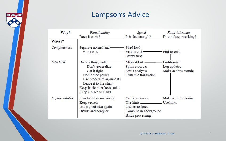 © 2004-15 A. Haeberlen, Z. Ives 7 Lampson's Advice