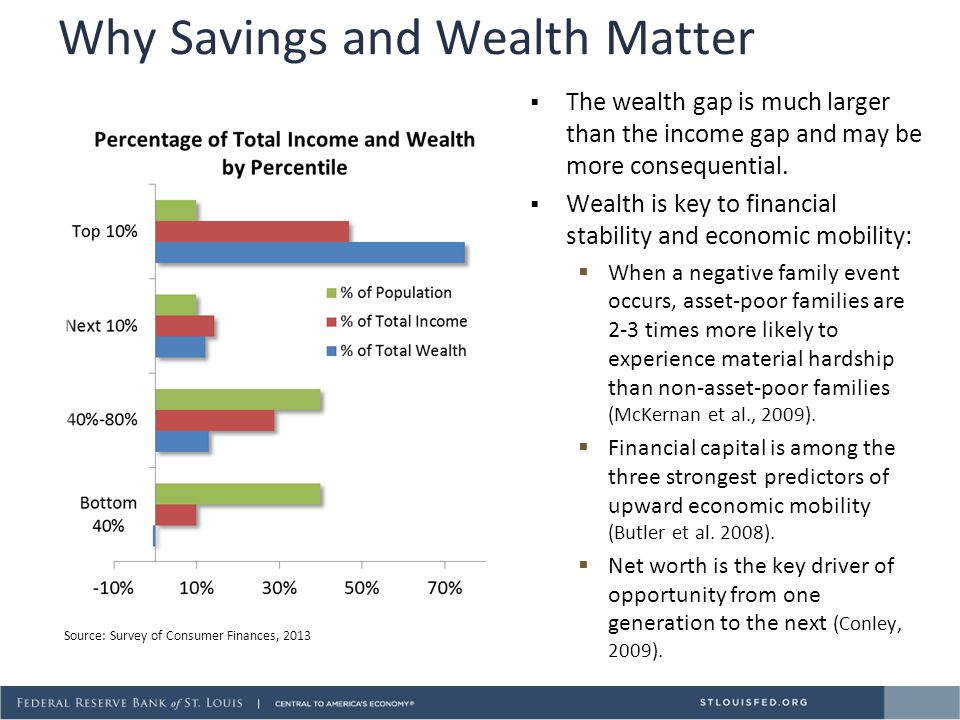 Why Savings and Wealth Matter  The wealth gap is much larger than the income gap and may be more consequential.  Wealth is key to financial stabilit