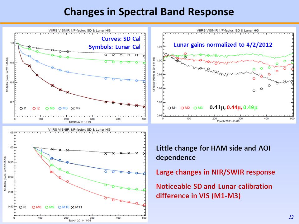Changes in Spectral Band Response 12 Little change for HAM side and AOI dependence Large changes in NIR/SWIR response Noticeable SD and Lunar calibration difference in VIS (M1-M3) Lunar gains normalized to 4/2/
