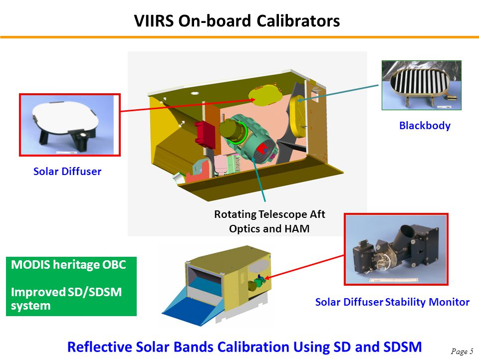 Rotating Telescope Aft Optics and HAM Blackbody Solar Diffuser Solar Diffuser Stability Monitor VIIRS On-board Calibrators Reflective Solar Bands Calibration Using SD and SDSM MODIS heritage OBC Improved SD/SDSM system Page 5