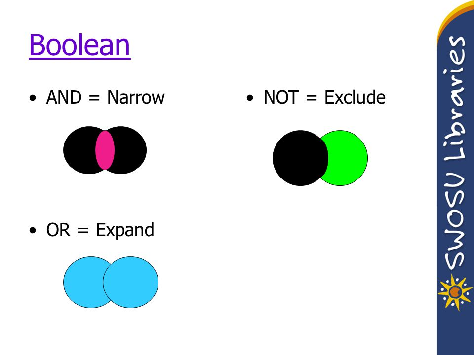 Boolean AND = Narrow OR = Expand NOT = Exclude