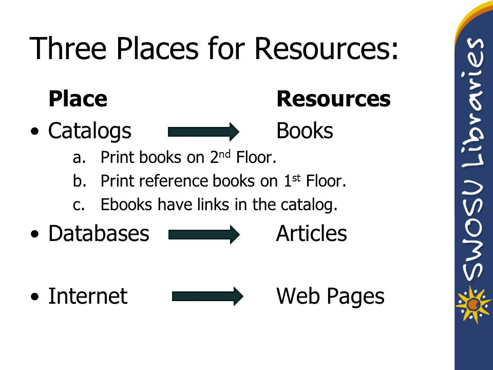 Three Places for Resources: Place Resources CatalogsBooks a.Print books on 2 nd Floor. b.Print reference books on 1 st Floor. c.Ebooks have links in t
