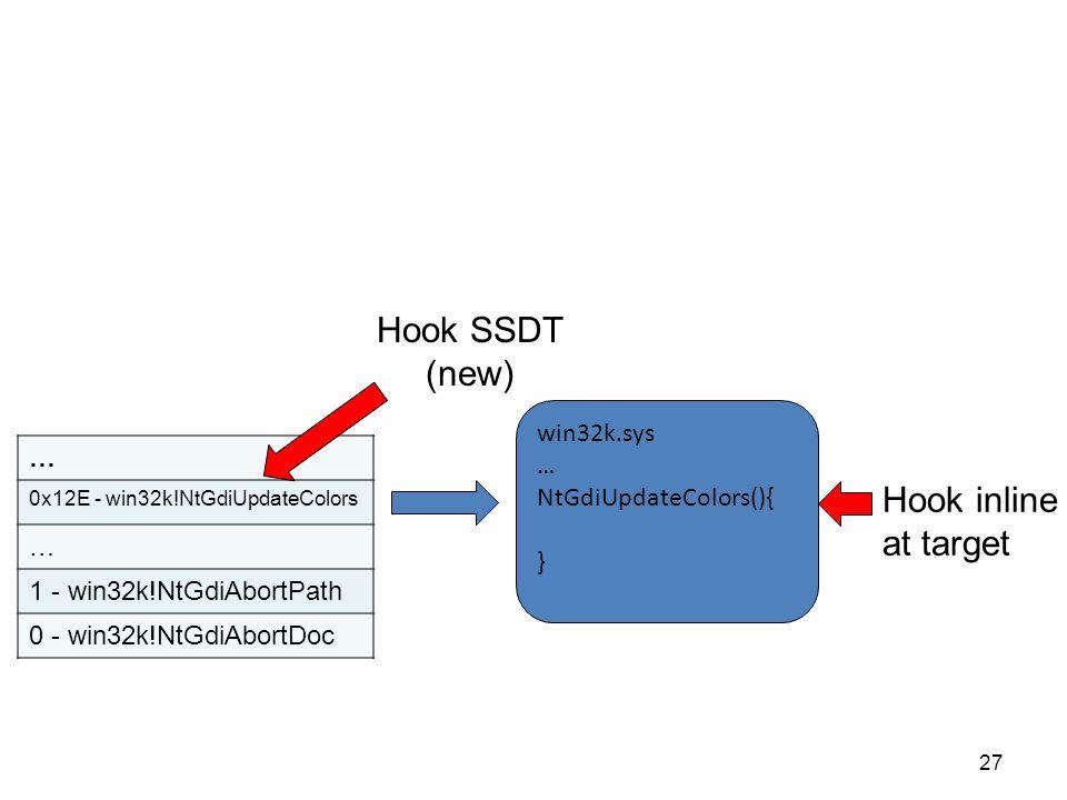 27 … 0x12E - win32k!NtGdiUpdateColors … 1 - win32k!NtGdiAbortPath 0 - win32k!NtGdiAbortDoc win32k.sys … NtGdiUpdateColors(){ } Hook SSDT (new) Hook inline at target