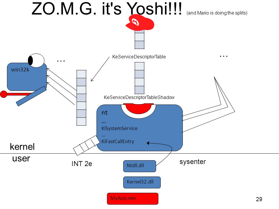 ZO.M.G. it's Yoshi!!! (and Mario is doing the splits) 29 MyApp.exe Kernel32.dll user kernel nt … KiSystemService … KiFastCallEntry win32k KeServiceDes