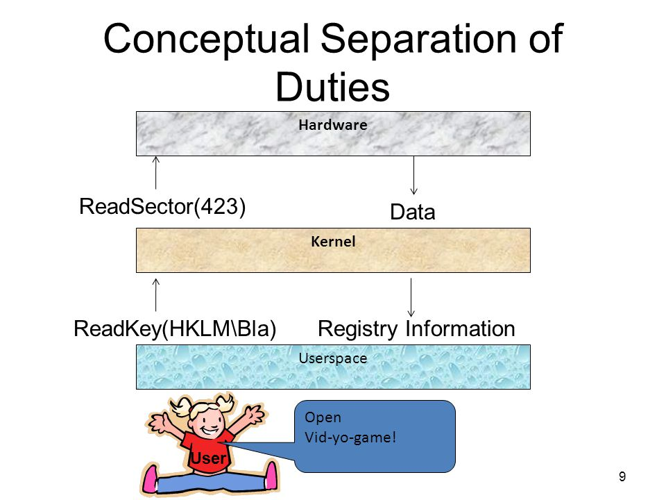 Conceptual Separation of Duties 9 Hardware Kernel Userspace User Open Vid-yo-game.