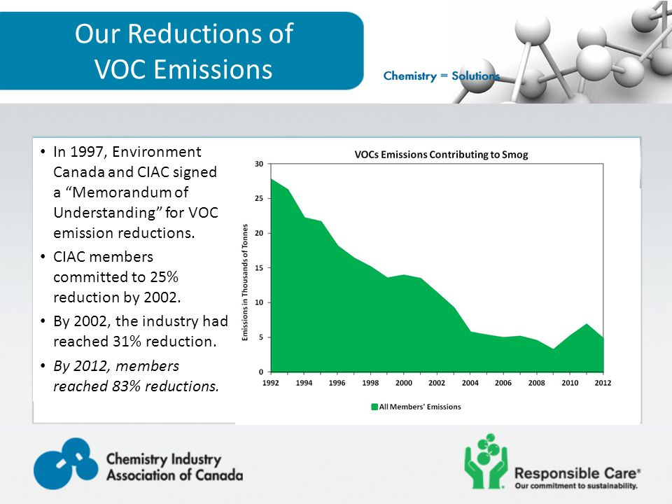 Our Reductions of VOC Emissions In 1997, Environment Canada and CIAC signed a Memorandum of Understanding for VOC emission reductions.