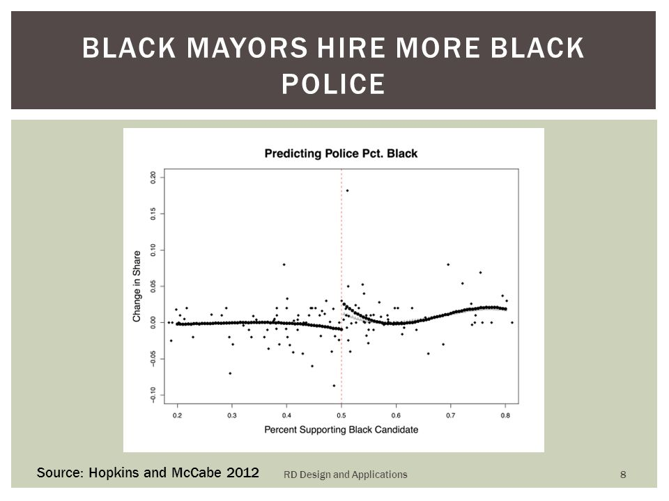 BLACK MAYORS HIRE MORE BLACK POLICE Source: Hopkins and McCabe 2012 RD Design and Applications 8