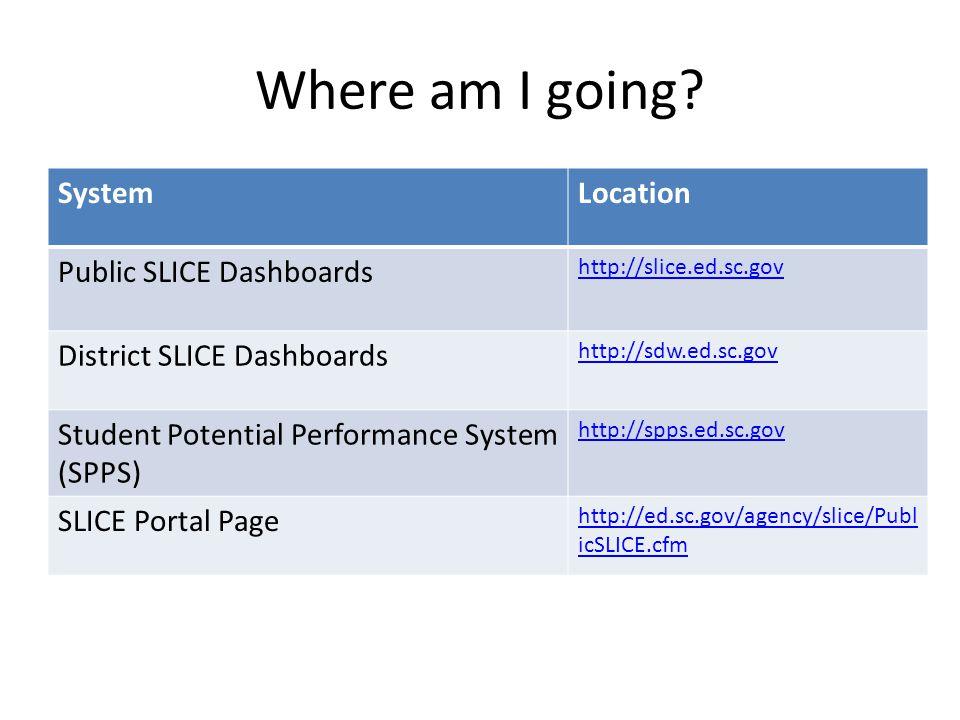 Where am I going? SystemLocation Public SLICE Dashboards http://slice.ed.sc.gov District SLICE Dashboards http://sdw.ed.sc.gov Student Potential Perfo