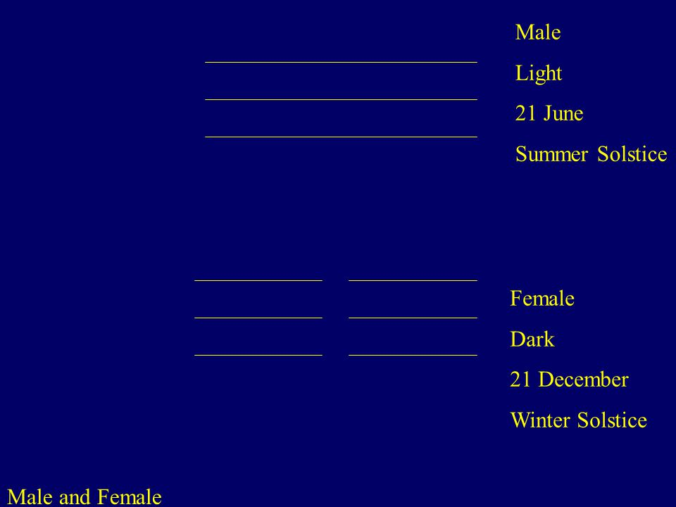 Male and Female Male Light 21 June Summer Solstice Female Dark 21 December Winter Solstice
