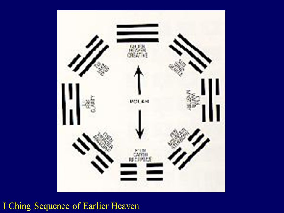 I Ching Sequence of Earlier Heaven www.terrencepayne.net/