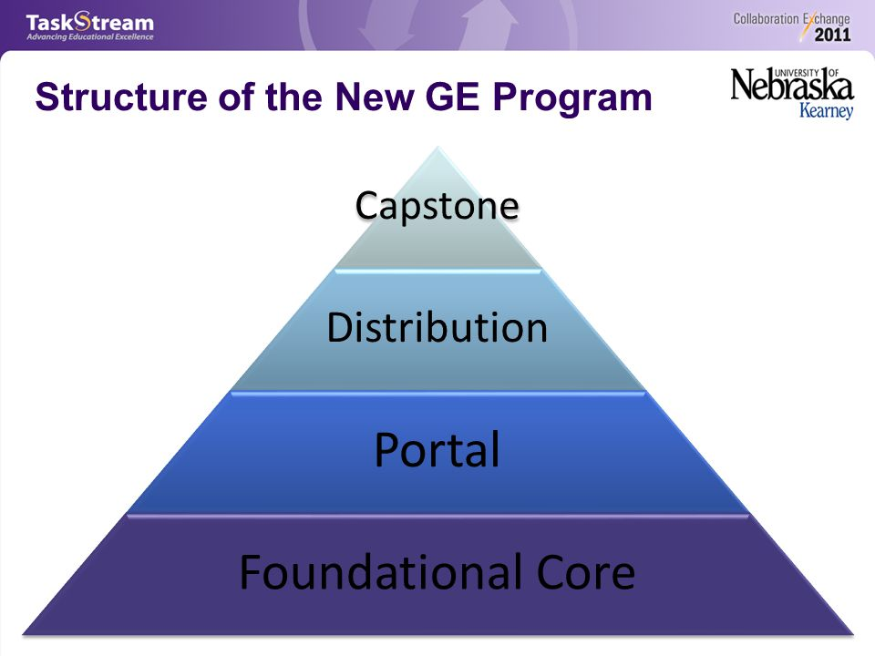 Structure of the New GE Program Capstone Distribution Portal Foundational Core