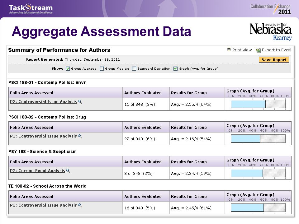 Aggregate Assessment Data