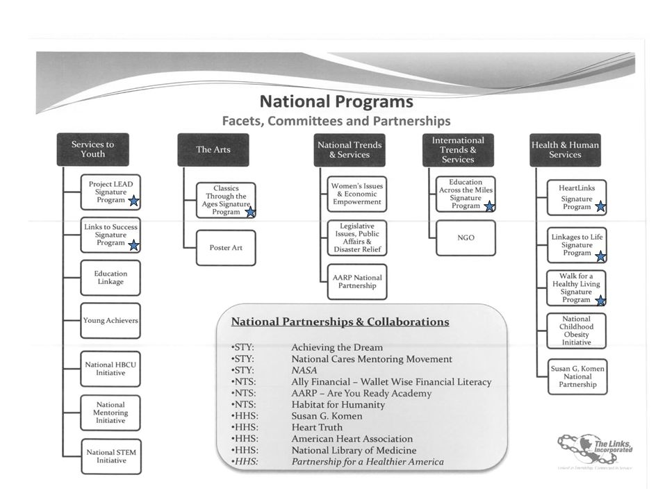 Name a National Signature Program or National Initiative & The related Facet