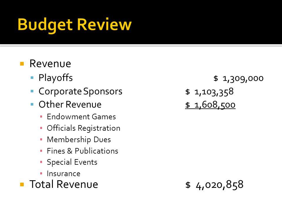  Revenue  Playoffs$ 1,309,000  Corporate Sponsors$ 1,103,358  Other Revenue$ 1,608,500 ▪ Endowment Games ▪ Officials Registration ▪ Membership Dues ▪ Fines & Publications ▪ Special Events ▪ Insurance  Total Revenue$ 4,020,858