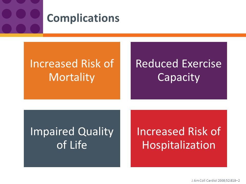 Increased Risk of Mortality Reduced Exercise Capacity Impaired Quality of Life Increased Risk of Hospitalization Complications J Am Coll Cardiol 2008;