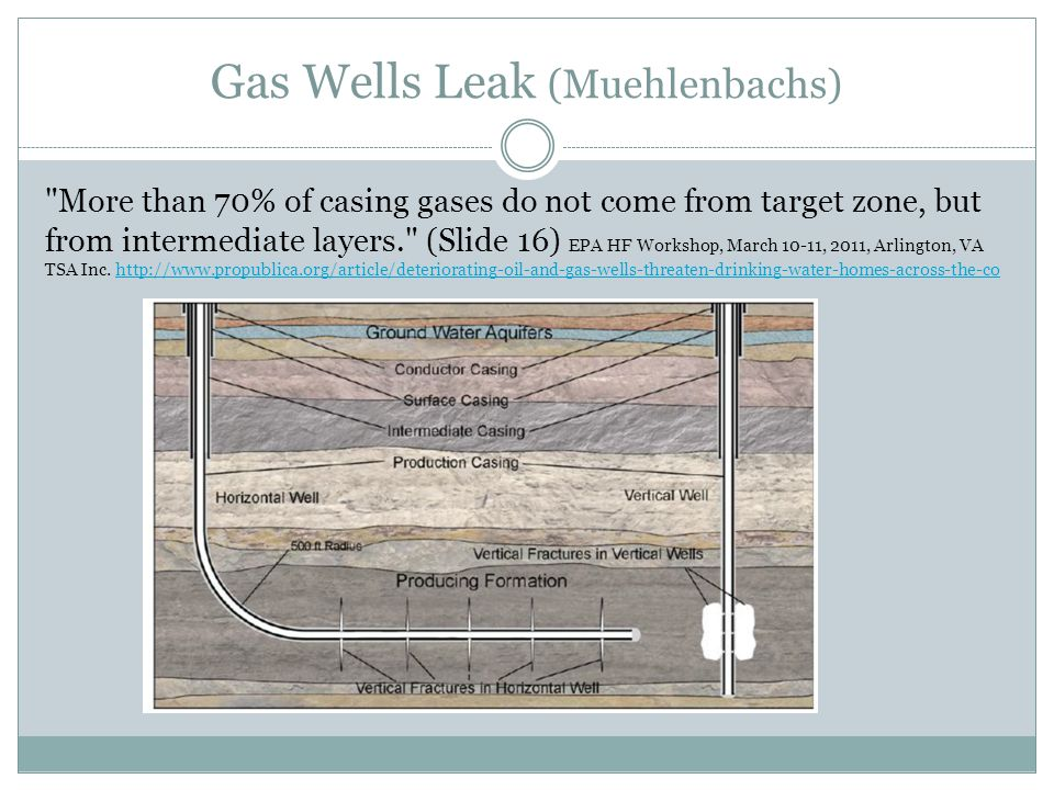 Gas Wells Leak (Muehlenbachs) More than 70% of casing gases do not come from target zone, but from intermediate layers. (Slide 16) EPA HF Workshop, March 10-11, 2011, Arlington, VA TSA Inc.