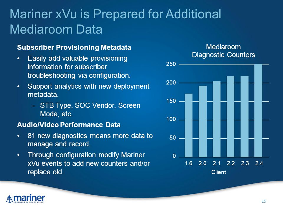 Mariner xVu is Prepared for Additional Mediaroom Data Subscriber Provisioning Metadata Easily add valuable provisioning information for subscriber troubleshooting via configuration.