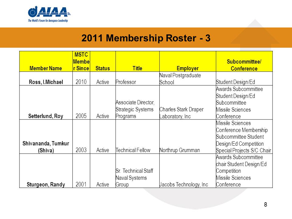 2011 Membership Roster - 4 Member Name MSTC Membe r SinceStatusTitleEmployer Subcommittee/ Conference Wang, Grant Hanching 2008Active Boeing Technical Fellow.