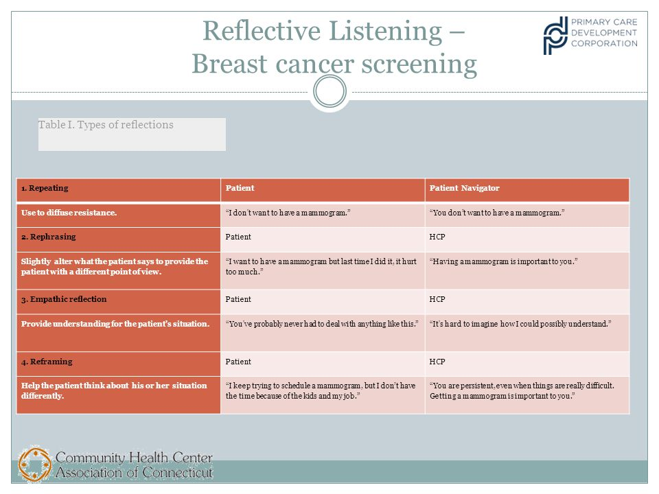 Reflective Listening – Breast cancer screening Table I.