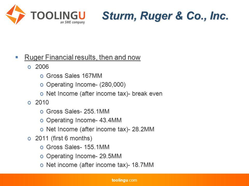 toolingu.com Sturm, Ruger & Co., Inc. HOW'D WE DO THAT??????.
