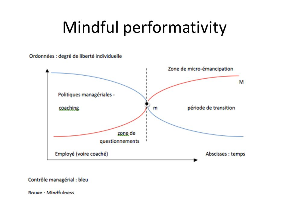 Mindful performativity