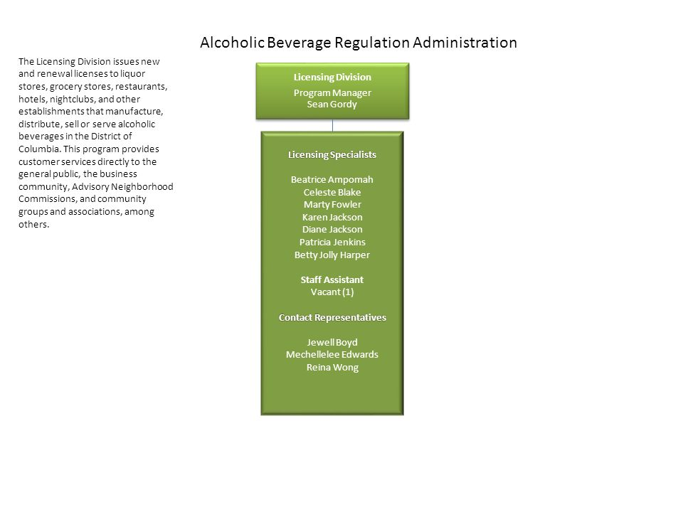 Alcoholic Beverage Regulation Administration Licensing Division Program Manager Sean Gordy Licensing Specialists Beatrice Ampomah Celeste Blake Marty Fowler Karen Jackson Diane Jackson Patricia Jenkins Betty Jolly Harper Staff Assistant Vacant (1) Contact Representatives Jewell Boyd Mechellelee Edwards Reina Wong The Licensing Division issues new and renewal licenses to liquor stores, grocery stores, restaurants, hotels, nightclubs, and other establishments that manufacture, distribute, sell or serve alcoholic beverages in the District of Columbia.