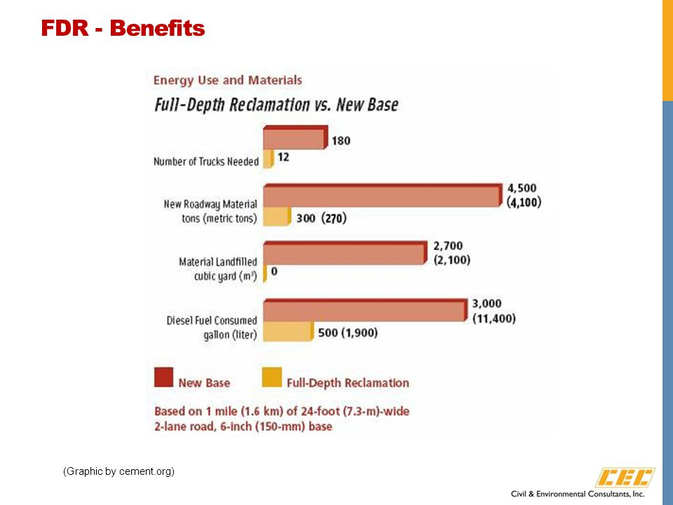 FDR - Benefits (Graphic by cement.org)