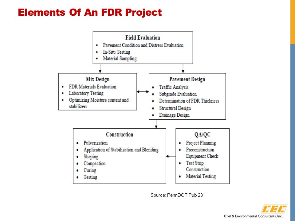 Elements Of An FDR Project Source: PennDOT Pub 23