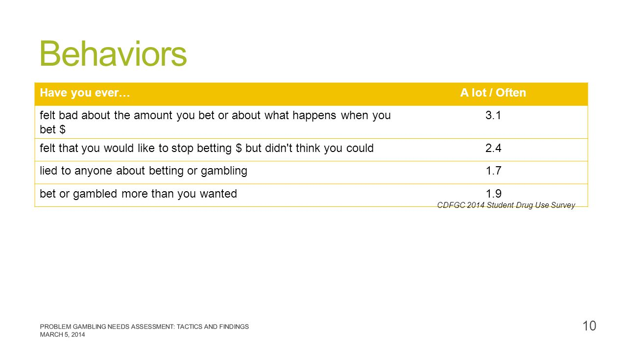 Behaviors Have you ever…A lot / Often felt bad about the amount you bet or about what happens when you bet $ 3.1 felt that you would like to stop bett