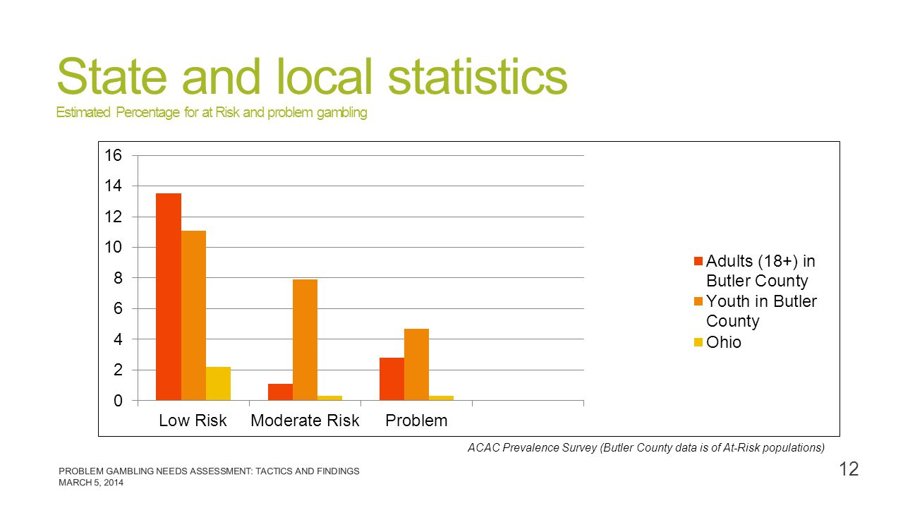 State and local statistics Estimated Percentage for at Risk and problem gambling ACAC Prevalence Survey (Butler County data is of At-Risk populations)