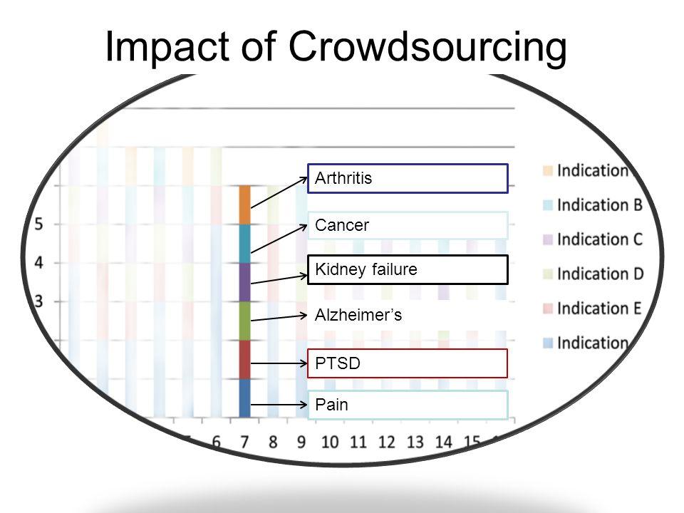 Arthritis Cancer Kidney failure Alzheimer's PTSD Pain Not actual indications