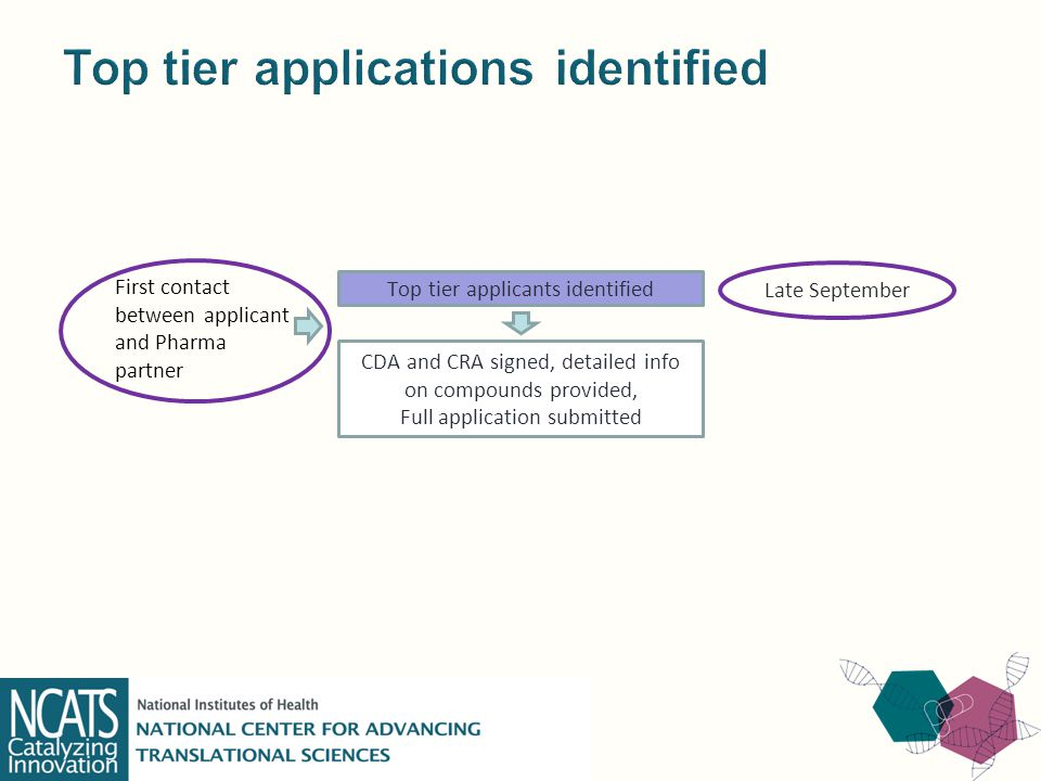 CDA and CRA signed, detailed info on compounds provided, Full application submitted Top tier applicants identified First contact between applicant and