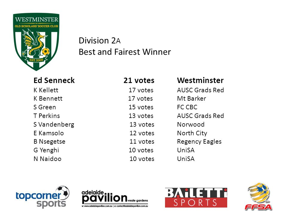 Division 2 A Best and Fairest Winner Ed Senneck 21 votesWestminster K Kellett 17 votes AUSC Grads Red K Bennett 17 votes Mt Barker S Green 15 votes FC CBC T Perkins 13 votes AUSC Grads Red S Vandenberg 13 votes Norwood E Kamsolo 12 votes North City B Nsegetse 11 votes Regency Eagles G Yenghi 10 votes UniSA N Naidoo 10 votes UniSA