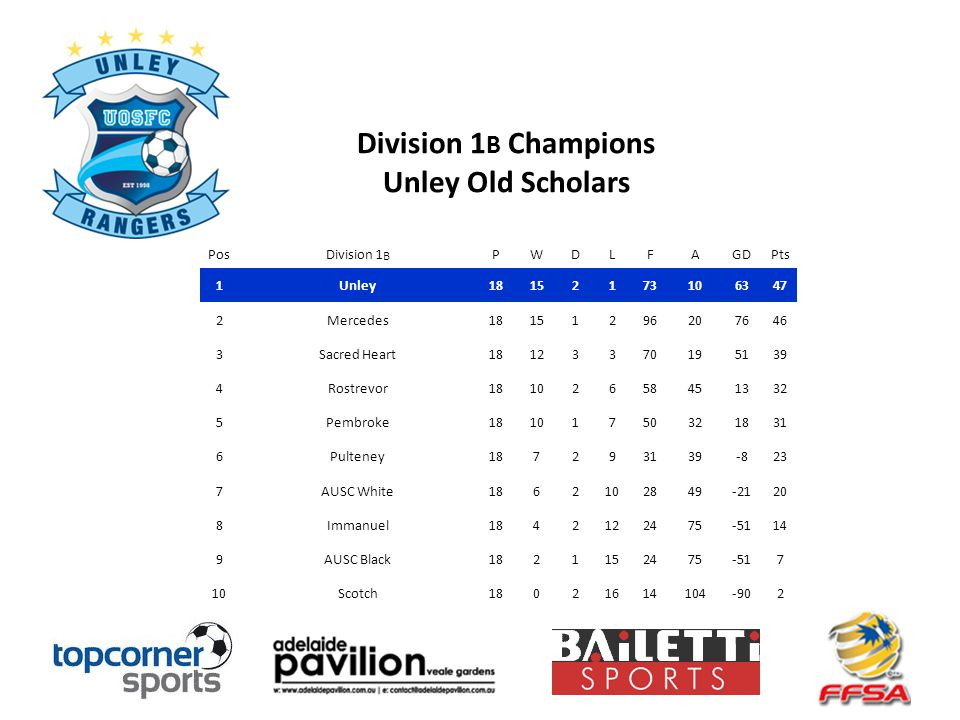 Division 1 B Champions Unley Old Scholars PosDivision 1 B PWDLFAGDPts 1Unley18152173106347 2Mercedes18151296207646 3Sacred Heart18123370195139 4Rostrevor18102658451332 5Pembroke18101750321831 6Pulteney187293139-823 7AUSC White1862102849-2120 8Immanuel1842122475-5114 9AUSC Black1821152475-517 10Scotch18021614104-902