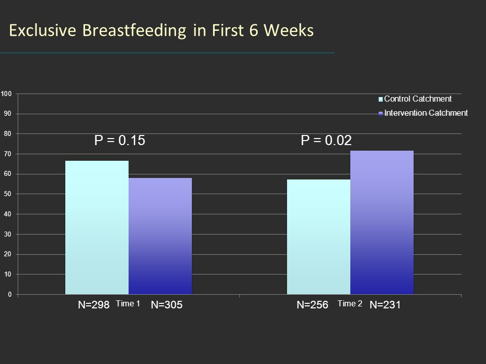 Exclusive Breastfeeding in First 6 Weeks P = 0.15P = 0.02 N=305N=298N=231N=256