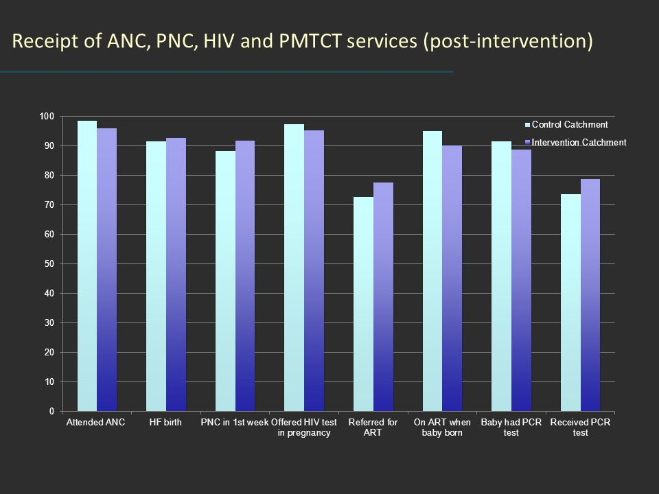 Receipt of ANC, PNC, HIV and PMTCT services (post-intervention)