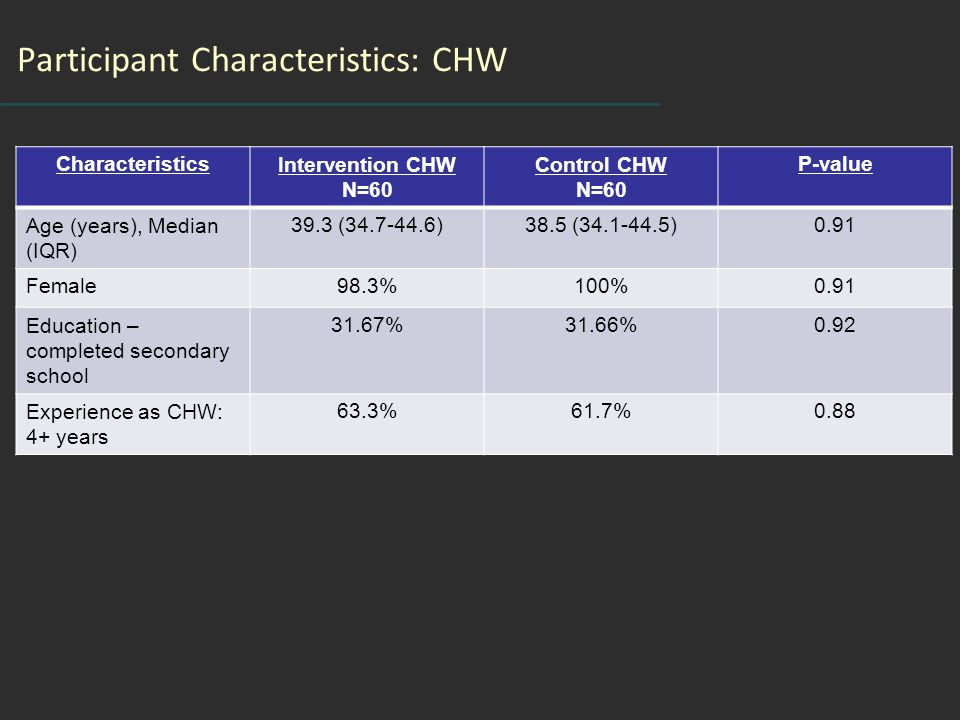 Participant Characteristics: CHW CharacteristicsIntervention CHW N=60 Control CHW N=60 P-value Age (years), Median (IQR) 39.3 (34.7-44.6)38.5 (34.1-44.5)0.91 Female98.3%100%0.91 Education – completed secondary school 31.67%31.66%0.92 Experience as CHW: 4+ years 63.3%61.7%0.88