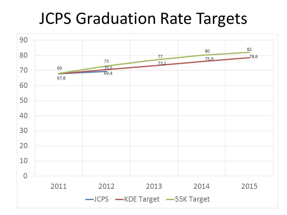 Graduation Trend Data: 2008-2012