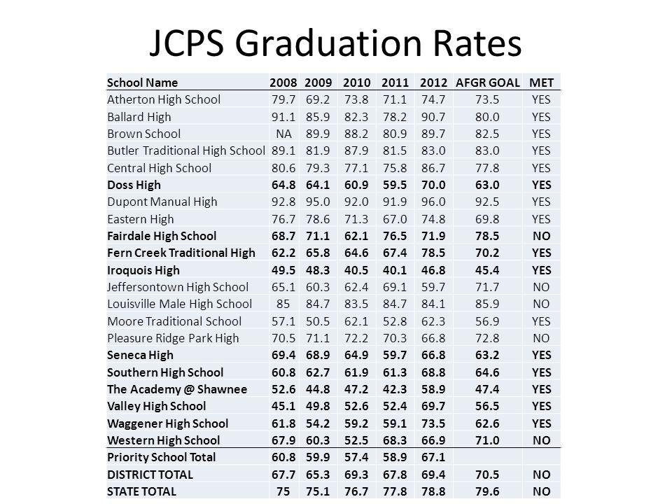 http://www.jefferson.kyschools.us/Departments/Planning/JCPSTransformationalZone.htm