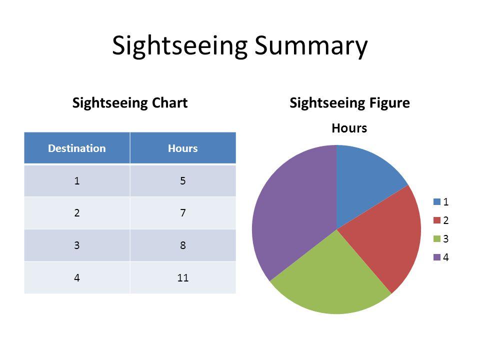 Sightseeing Summary Sightseeing Chart DestinationHours 15 27 38 411 Sightseeing Figure
