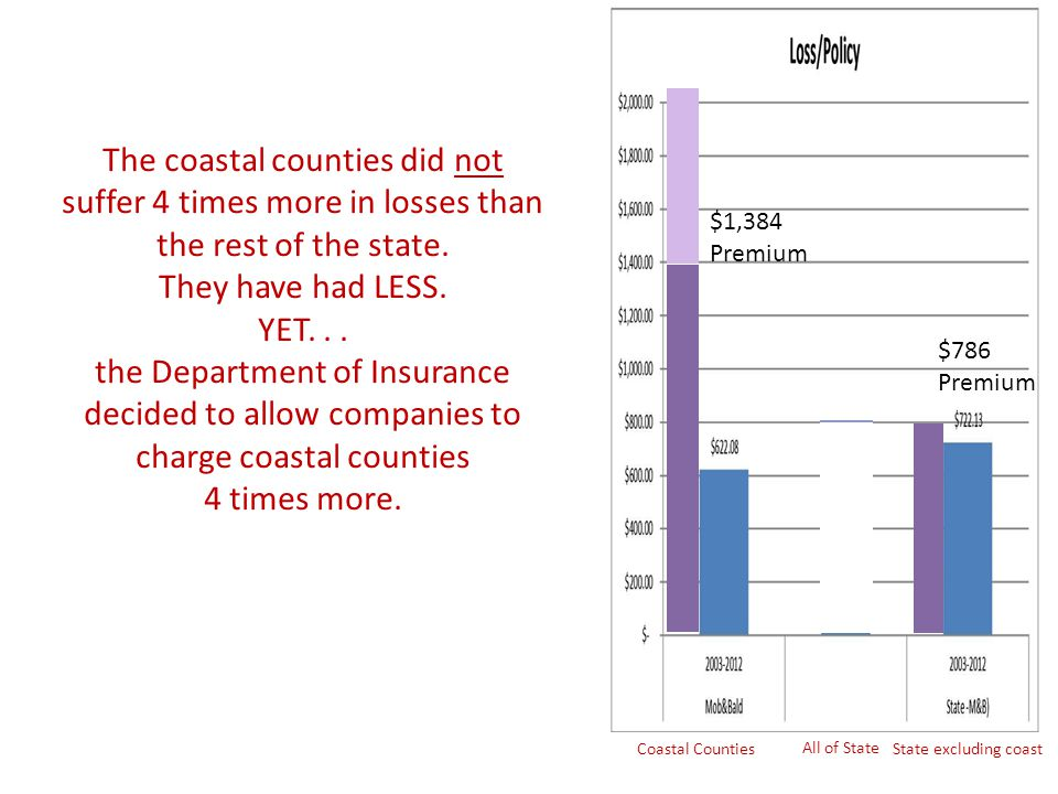 $1,384 Premium $786 Premium All of State State excluding coastCoastal Counties The coastal counties did not suffer 4 times more in losses than the res