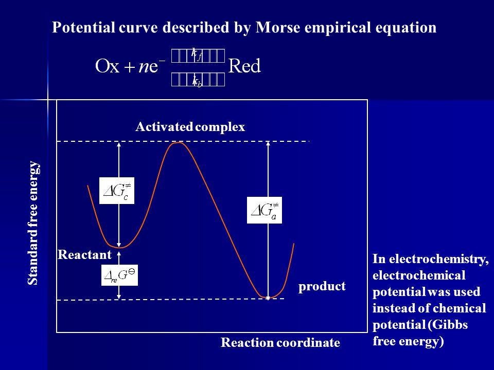 for the reversible systems, use the forward kinetics only : can be solved only by numerical method:  tramper coefficient n – number of electrons involved in charge transfer step x (bt) max =0.4958 is tabulated Nicholson-Shain equation for fast EC reaction : i << i 0 controlled by diffusion 0.1 i v 0.0  0.1 0.2  0.2