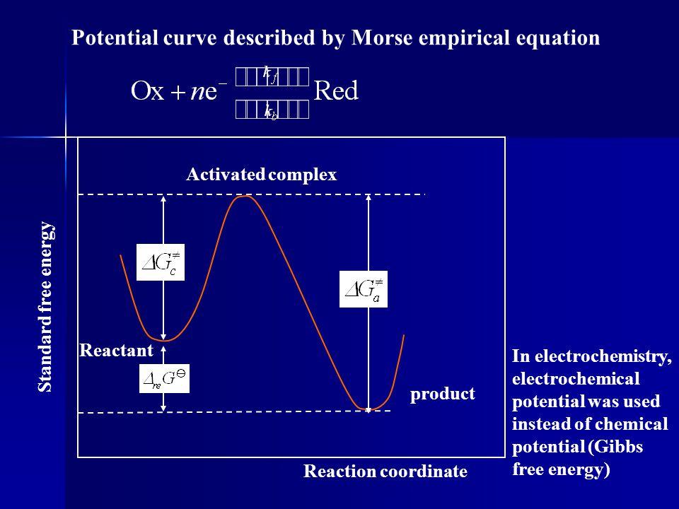 4.2.4 determination of kinetic parameters For evolution of hydrogen on Hg electrode