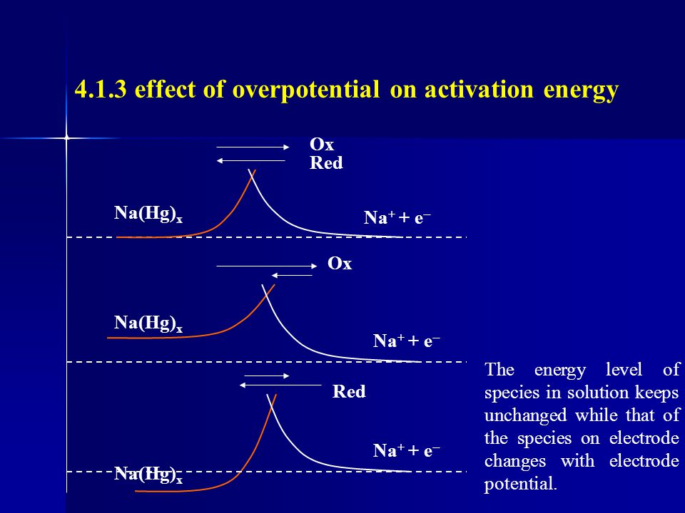 at low polarization : is very small Constant for potential step